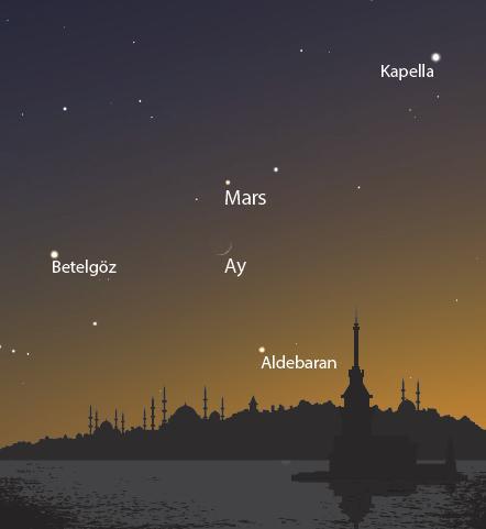 7 Mayıs Akşamı Günbatımından Sonra Batı Ufku