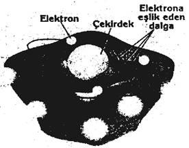 Niels BOHR Atom Modeli
