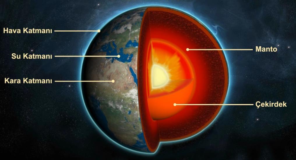 Dünya'nın Katman Modeli