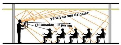 Sınıf Ortamında Sesin Yayılması ve Yansıması