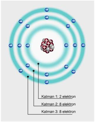 Atomda elektronların bulunma olasılıklarının fazla olduğu katmanlar