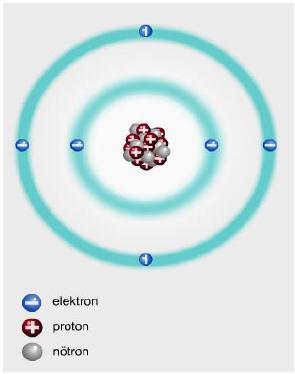 Atomun Yapısını Oluşturan Tanecikler