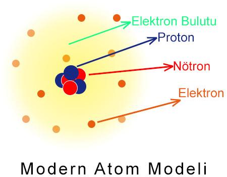 Modern Atom Modeli