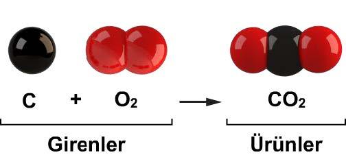 CO2 Tepkime Denkleminin Yazılışı/Gösterilişi