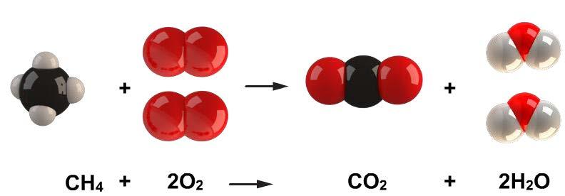 Metan (CH4) Gazının Yanması
