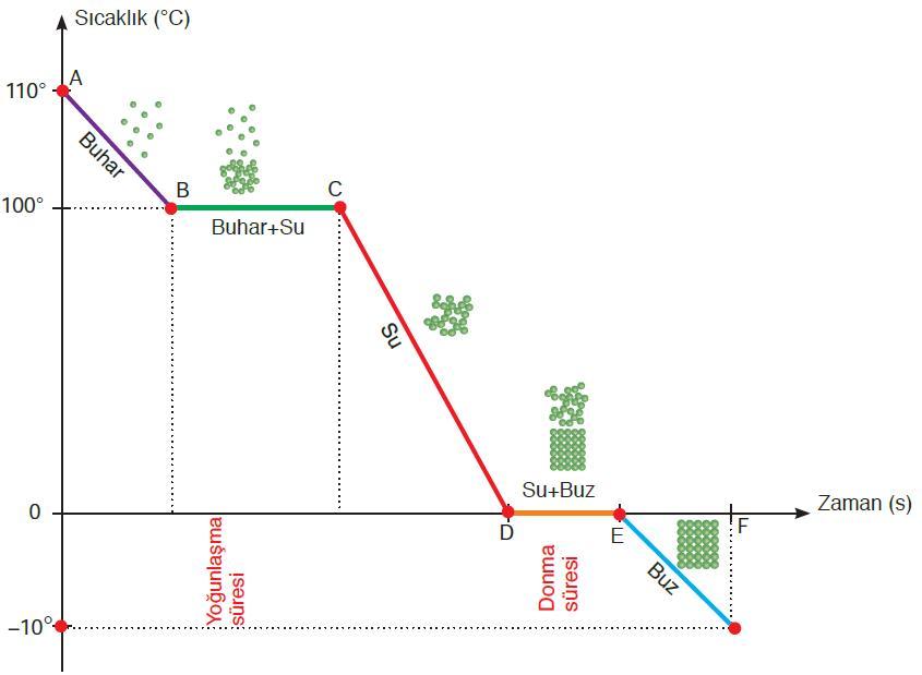 110 derecedeki buharın -10 derecede buza dönüştürülene kadar soğutulmasını gösteren grafik