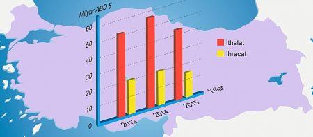 2013-2015 Kimya Sektörü İthalat İhracat Oranları