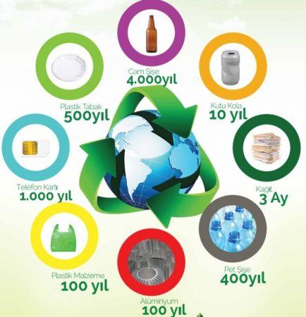 Geri Dönüştürülebilir Maddeler ve Doğada Çözünme Süreleri