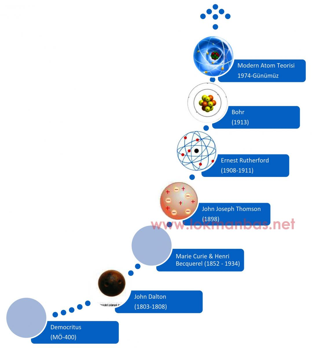Herhangi bir maddenin atomu neyi içerir