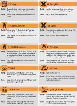 Kimyasal Maddelerin Uyarı İşaretleri