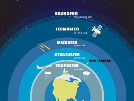 Atmosferin ve Ozon Tabakası