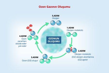 Ozonun Oluşumunun Şematik Gösterimi