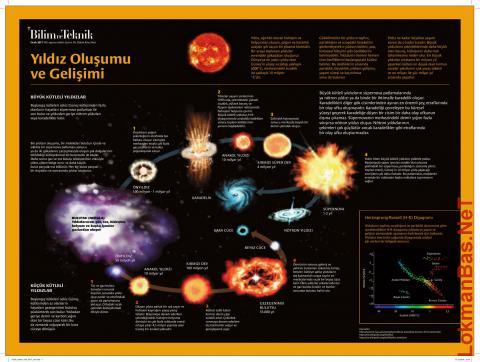 Yıldızların Yaşam Döngüsü - Bilim Teknik Dergisi Posteri