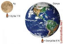 Ay'daki Ağırlık Neden Dünya'dakinden Farklıdır?